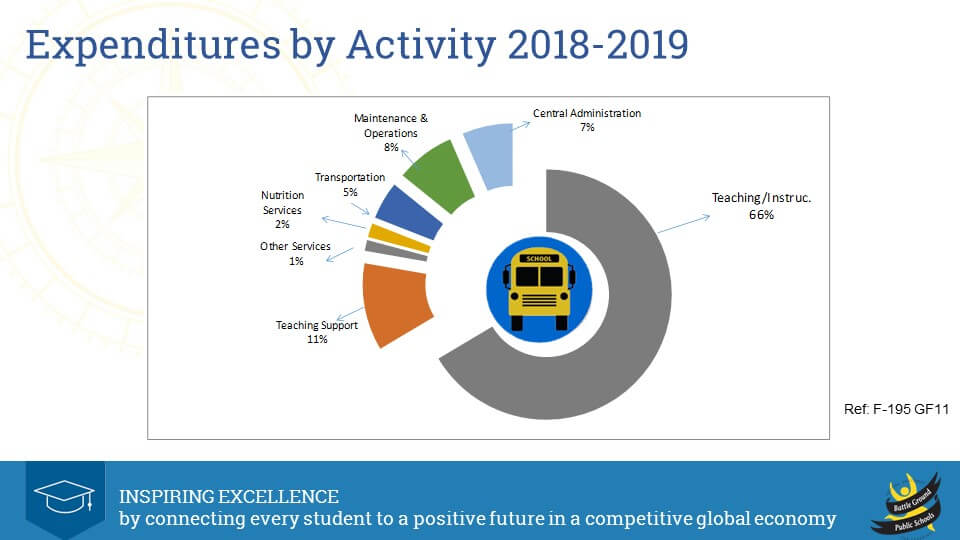 2018-19 Expenditures by Activity