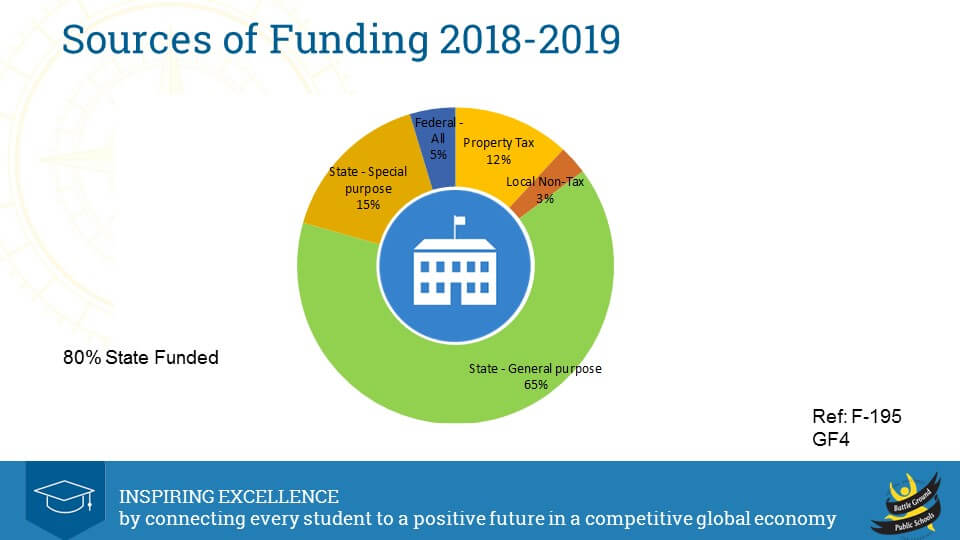 2018-19 Sources of Funding