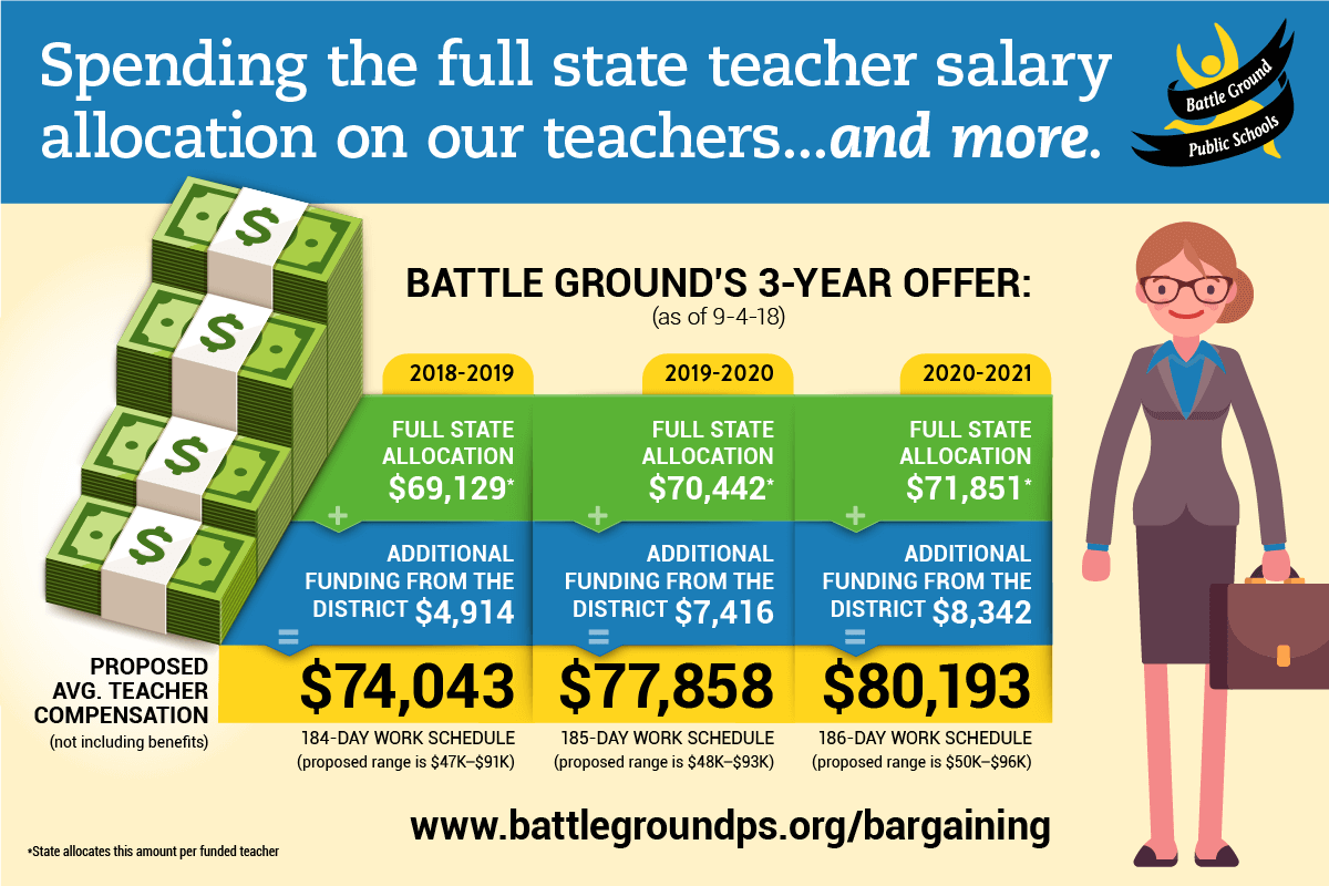 Bargaining Update – Battle Ground Public Schools