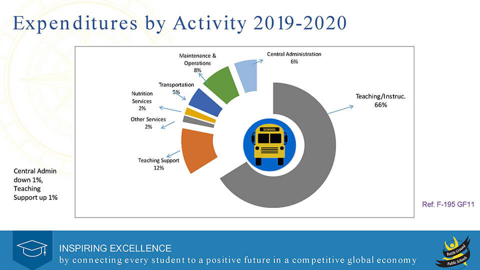 2019-20 Expenditures by Activity