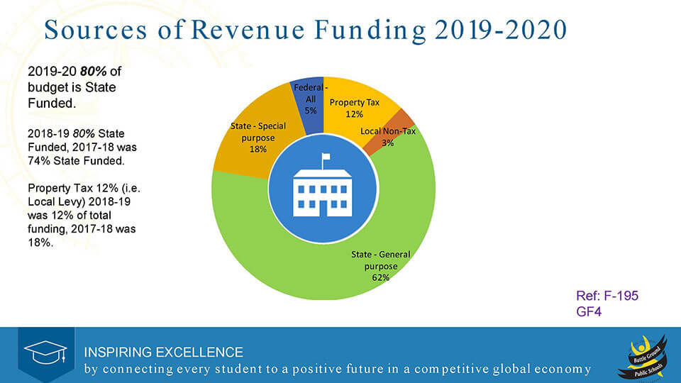 2019-20 Sources of Funding