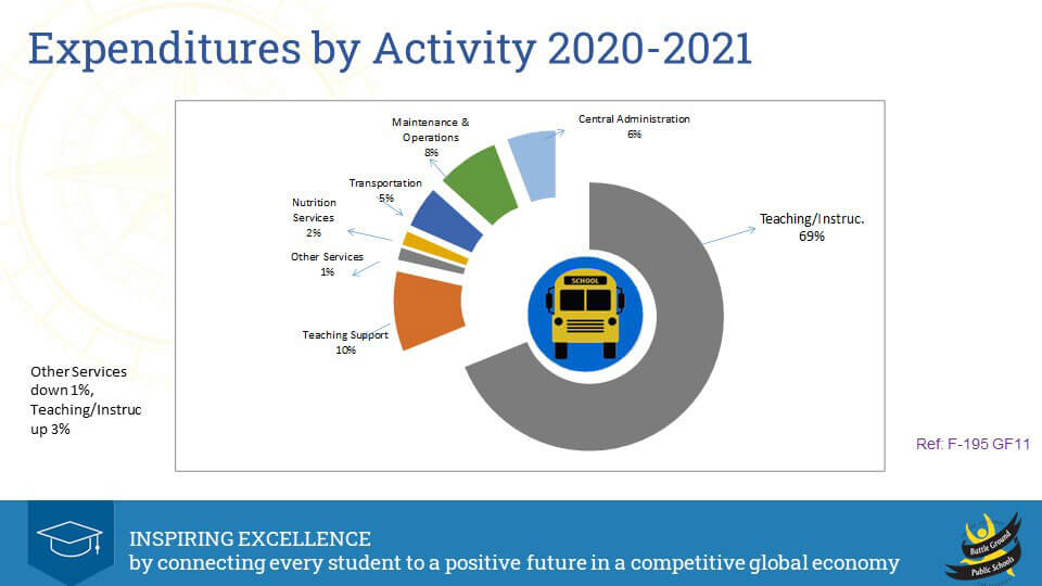 2020-21 Expenditures by Activity