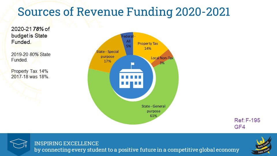 2020-21 Sources of Revenue