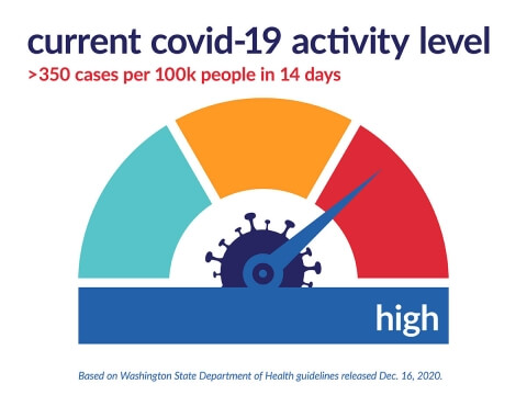 Covid-19 high activity level graphic