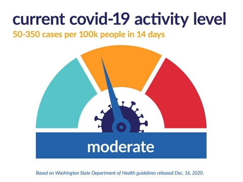 Current covid-19 activity level chart